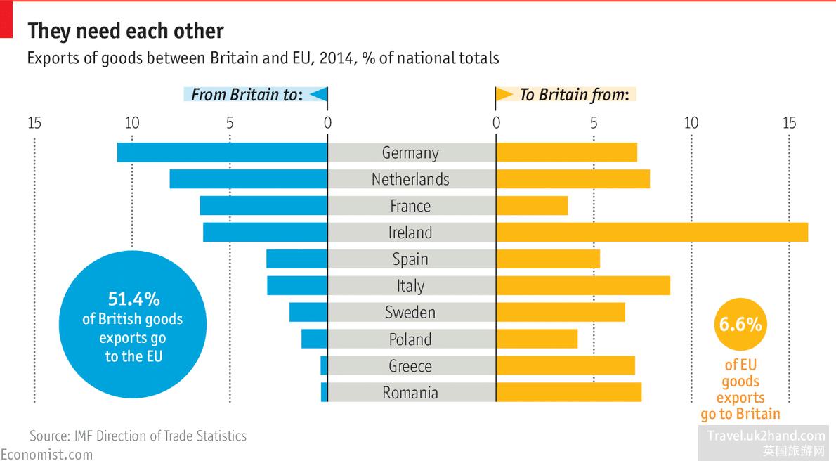 欧洲和英国经济的关系