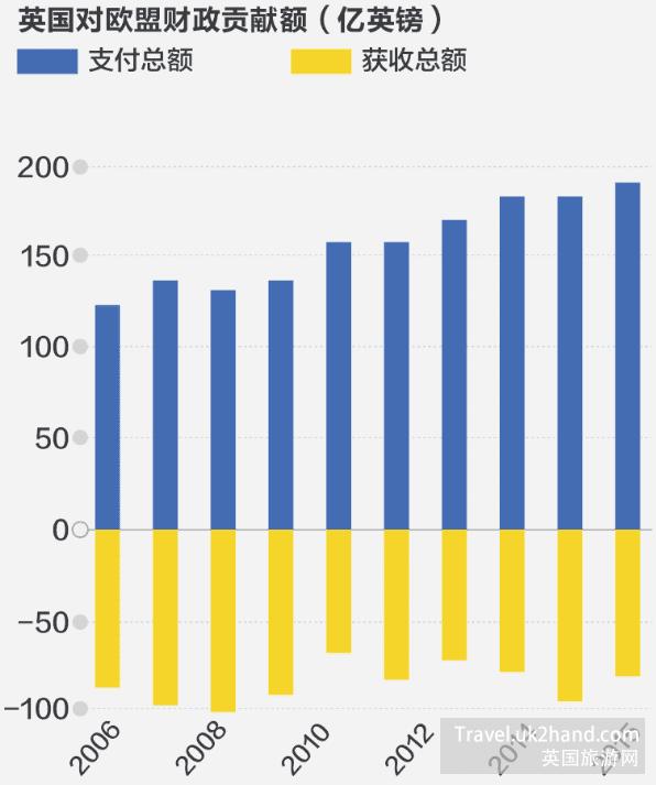 英国对欧盟财政贡献