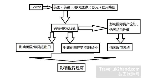 英国脱离欧洲对全球的经济影响