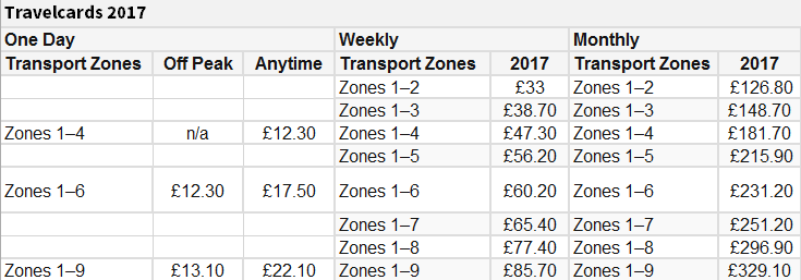 伦敦地铁2017年票价
