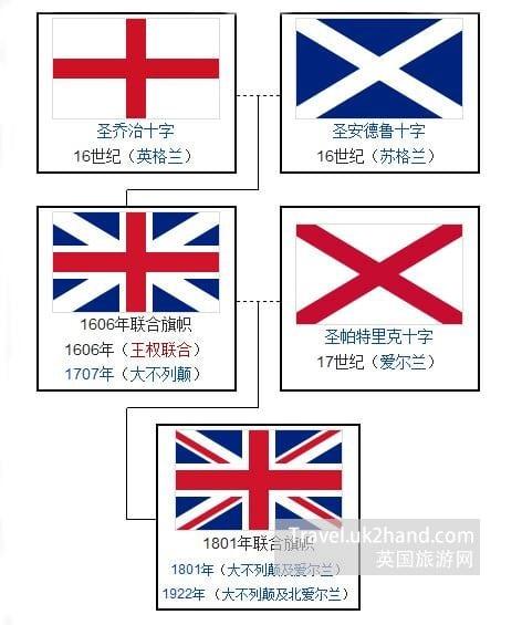 英国国旗的演变