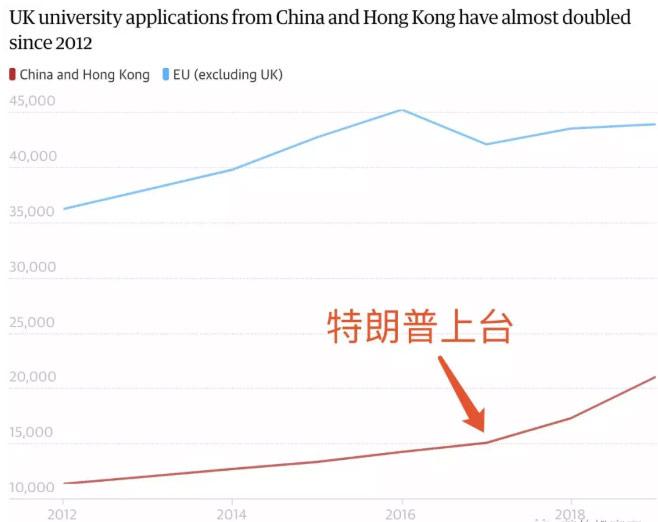 上图红线代表从2012年到2019年,每年申请英国留学的中国学生数量变化。